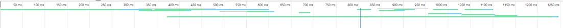 Angular 9 Load Performance